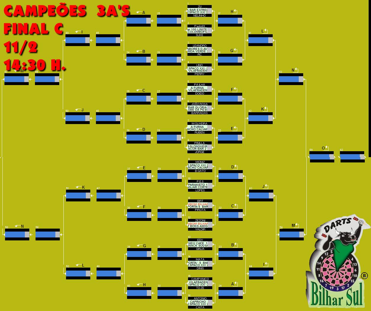Campeões 3A's 2016 Final C
